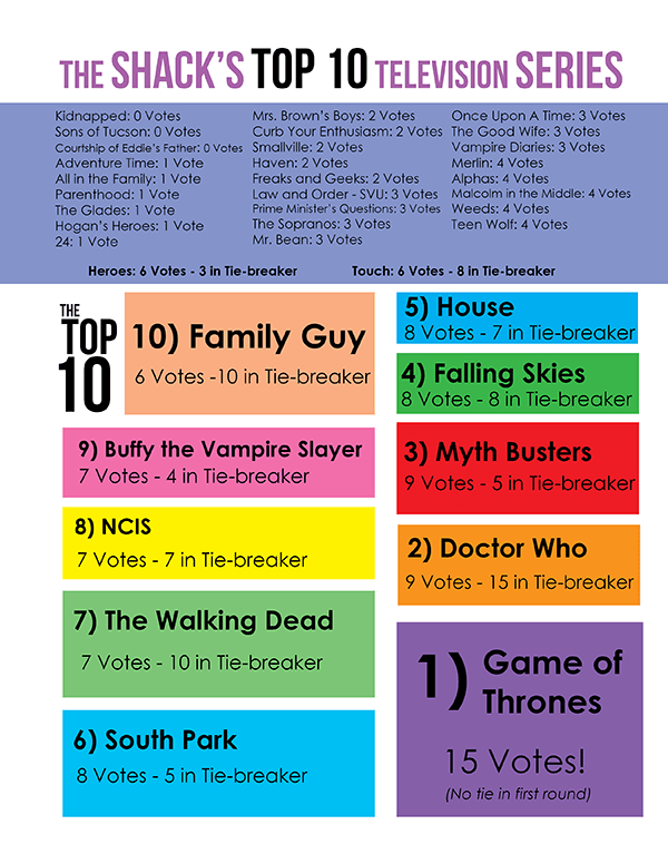 Top10-TV