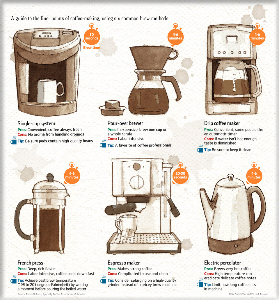 Six Common Types of Brewing PNG