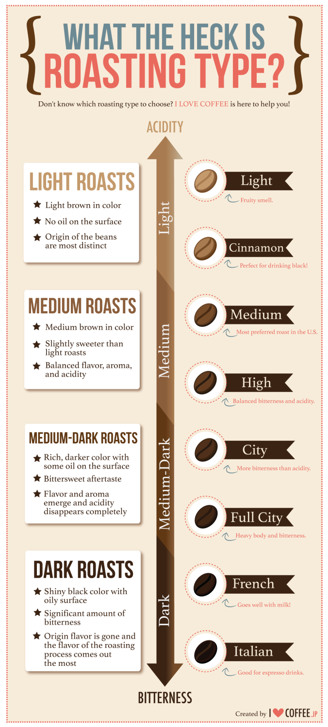 Roasting Coffee Types PNG